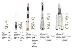 launch vehicles Info 1
